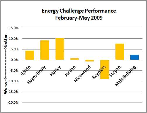 Feb-May Energy Challenge