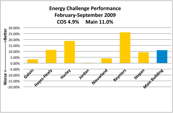 cos_energy_challenge_september.png