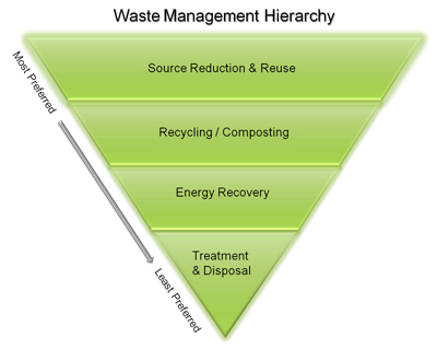 Waste Hierarchy Green 400pxw